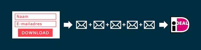 Verkoop mailfunnel handleiding blog instructie conversie